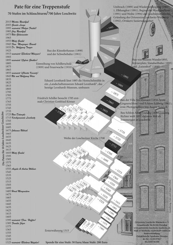 Plakat der Stufen im Schlauchturm mit Dekaden Loschwitzer Geschichte und den Spendern. Gestaltung: Linn und Jürgen Frohse